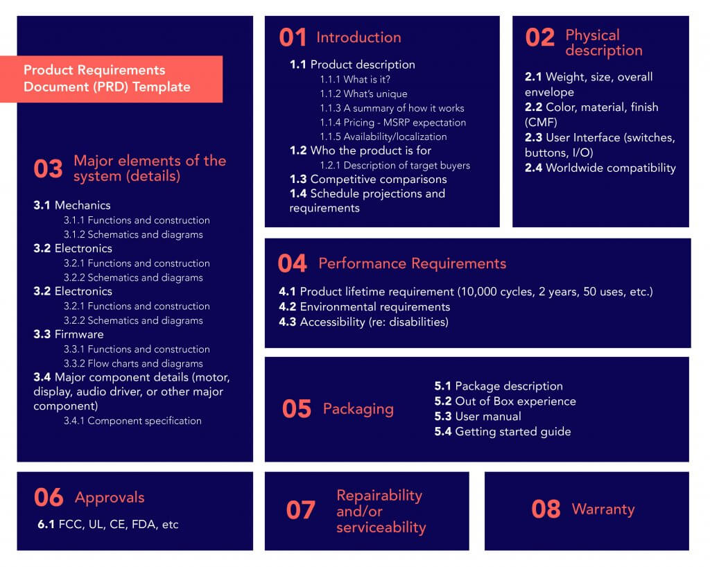 Kaizen Dynamic's Product Requirements Document (PRD) Template