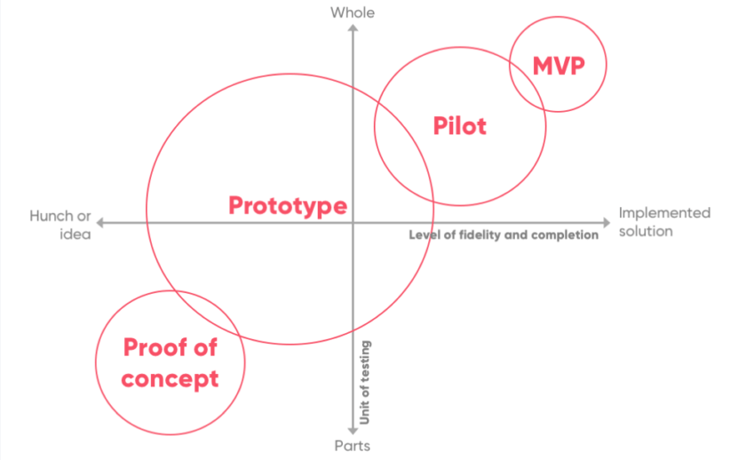 proof-of-concept-vs-prototype-pilot-mvp